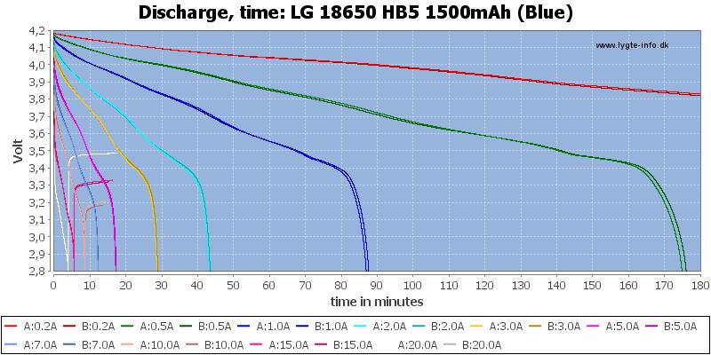 LG%2018650%20HB5%201500mAh%20(Blue)-CapacityTime