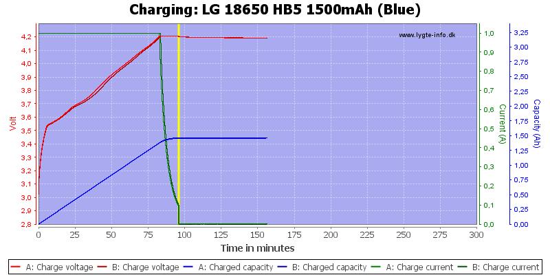 LG%2018650%20HB5%201500mAh%20(Blue)-Charge