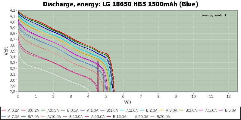 LG%2018650%20HB5%201500mAh%20(Blue)-Energy