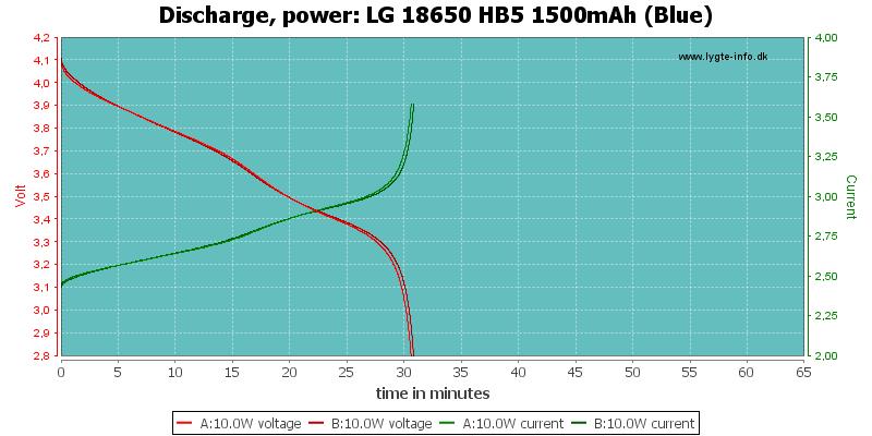 LG%2018650%20HB5%201500mAh%20(Blue)-PowerLoadTime