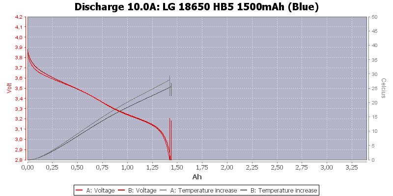 LG%2018650%20HB5%201500mAh%20(Blue)-Temp-10.0