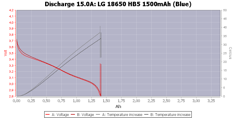 LG%2018650%20HB5%201500mAh%20(Blue)-Temp-15.0