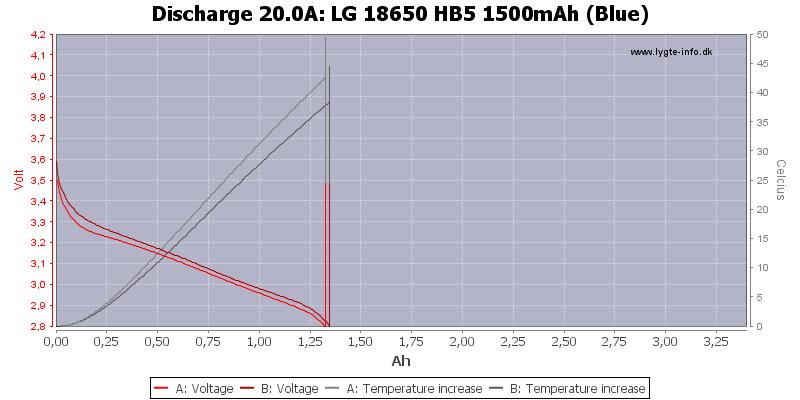 LG%2018650%20HB5%201500mAh%20(Blue)-Temp-20.0