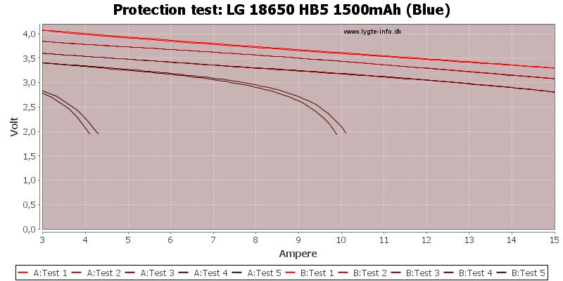 LG%2018650%20HB5%201500mAh%20(Blue)-TripCurrent