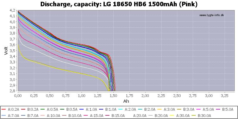 LG%2018650%20HB6%201500mAh%20(Pink)-Capacity