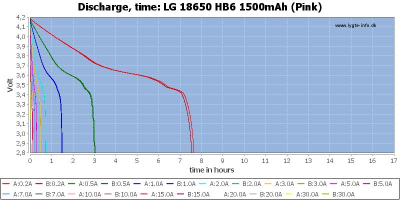 LG%2018650%20HB6%201500mAh%20(Pink)-CapacityTimeHours