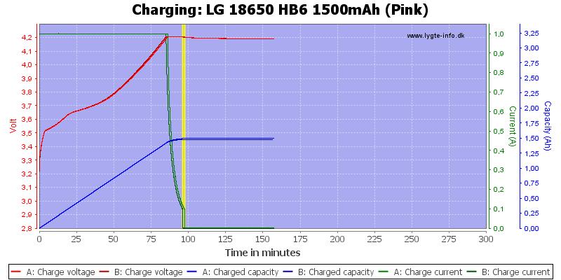 LG%2018650%20HB6%201500mAh%20(Pink)-Charge