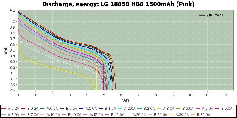 LG%2018650%20HB6%201500mAh%20(Pink)-Energy