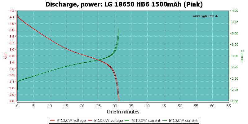 LG%2018650%20HB6%201500mAh%20(Pink)-PowerLoadTime