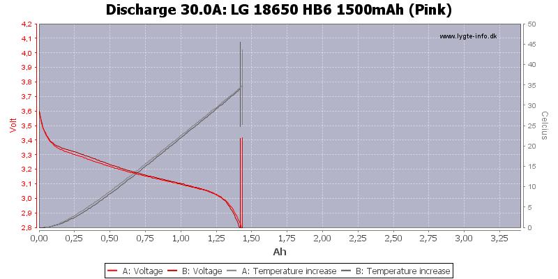 LG%2018650%20HB6%201500mAh%20(Pink)-Temp-30.0