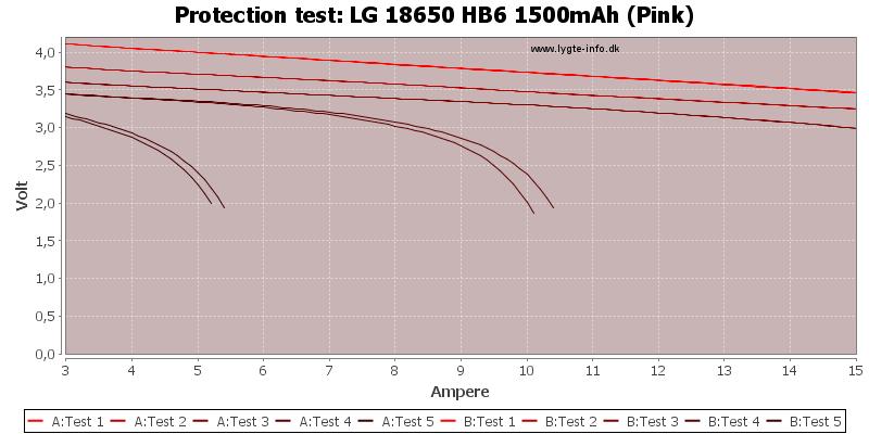 LG%2018650%20HB6%201500mAh%20(Pink)-TripCurrent