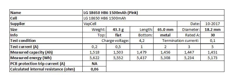 LG%2018650%20HB6%201500mAh%20(Pink)-info