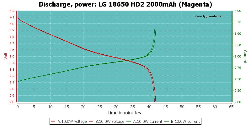 LG%2018650%20HD2%202000mAh%20(Magenta)-PowerLoadTime
