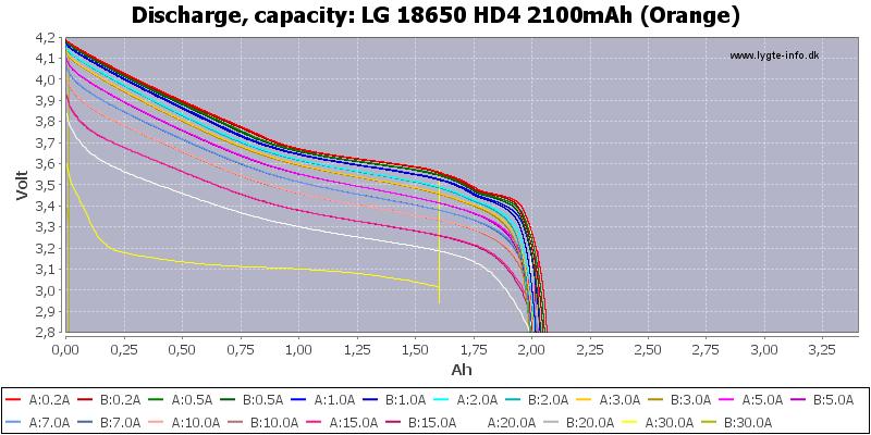 LG%2018650%20HD4%202100mAh%20(Orange)-Capacity