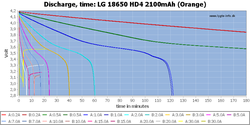 LG%2018650%20HD4%202100mAh%20(Orange)-CapacityTime