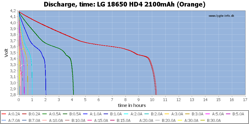LG%2018650%20HD4%202100mAh%20(Orange)-CapacityTimeHours