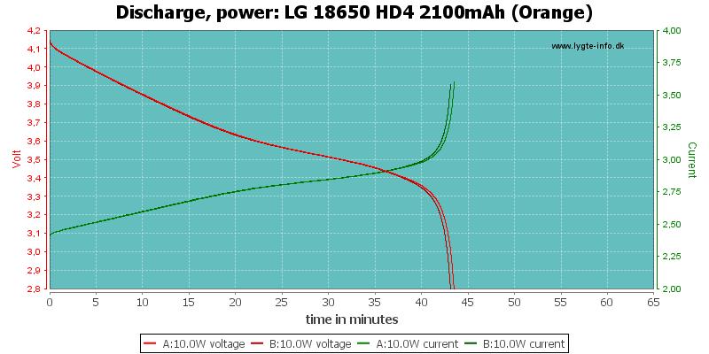 LG%2018650%20HD4%202100mAh%20(Orange)-PowerLoadTime
