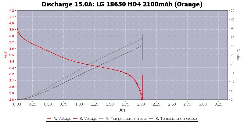 LG%2018650%20HD4%202100mAh%20(Orange)-Temp-15.0