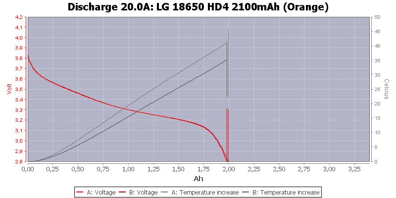 LG%2018650%20HD4%202100mAh%20(Orange)-Temp-20.0
