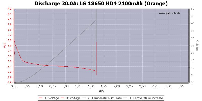 LG%2018650%20HD4%202100mAh%20(Orange)-Temp-30.0