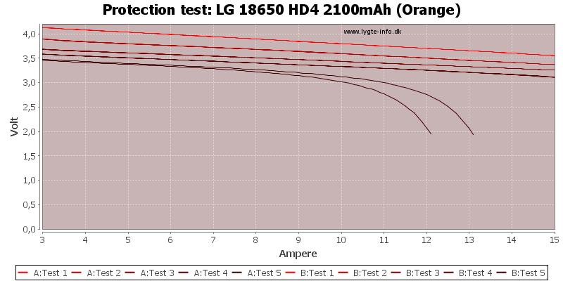 LG%2018650%20HD4%202100mAh%20(Orange)-TripCurrent