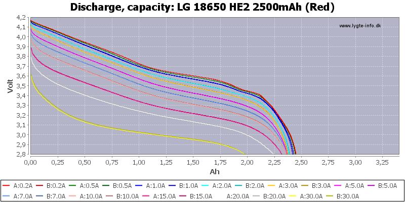 LG%2018650%20HE2%202500mAh%20(Red)-Capacity