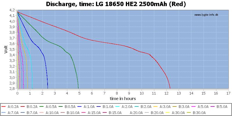 LG%2018650%20HE2%202500mAh%20(Red)-CapacityTimeHours