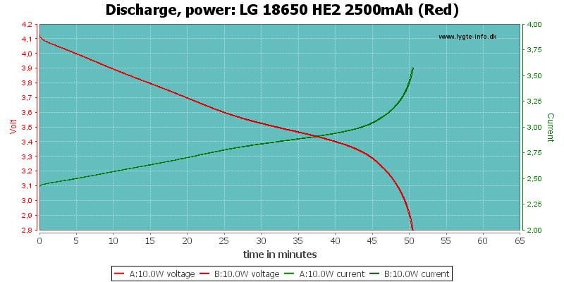 LG%2018650%20HE2%202500mAh%20(Red)-PowerLoadTime