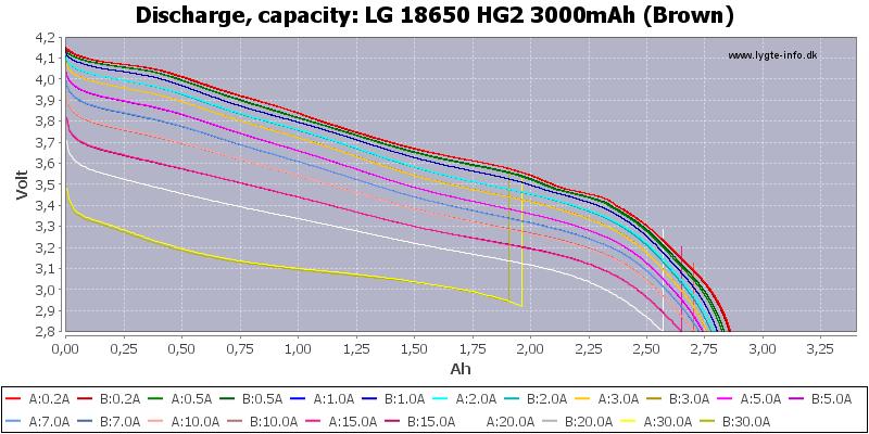 LG%2018650%20HG2%203000mAh%20(Brown)-Capacity