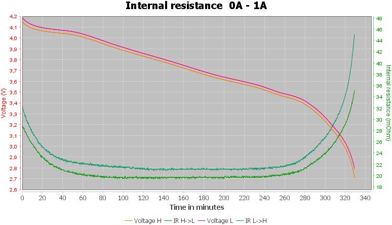 Discharge-LG%2018650%20HGL%203000mAh%20%28Cyan%29-pulse-1.0%2010%2010-IR