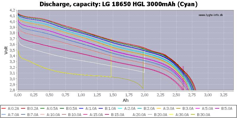 LG%2018650%20HGL%203000mAh%20(Cyan)-Capacity