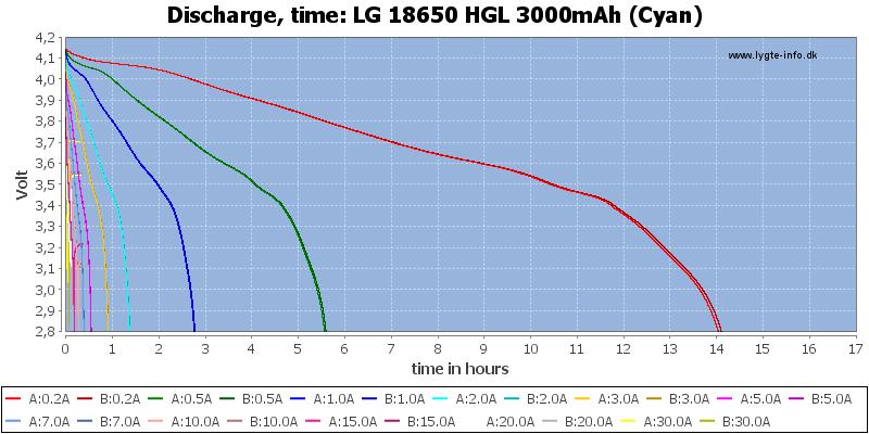LG%2018650%20HGL%203000mAh%20(Cyan)-CapacityTimeHours