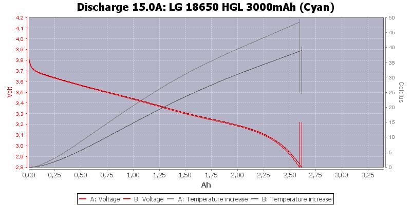 LG%2018650%20HGL%203000mAh%20(Cyan)-Temp-15.0