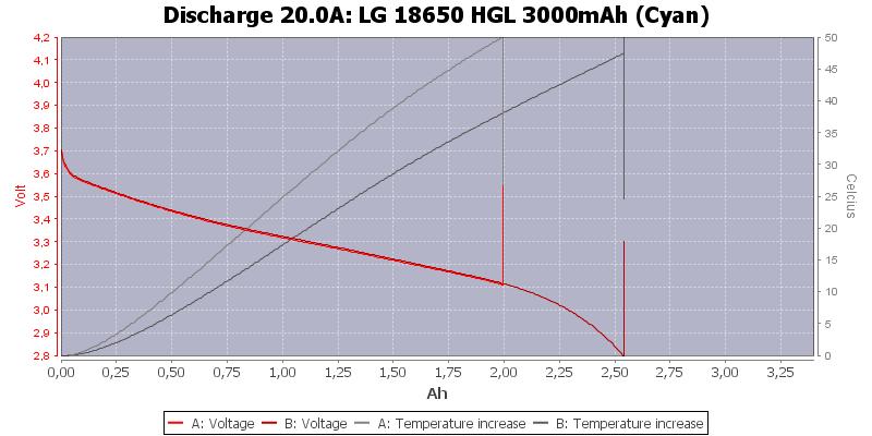 LG%2018650%20HGL%203000mAh%20(Cyan)-Temp-20.0