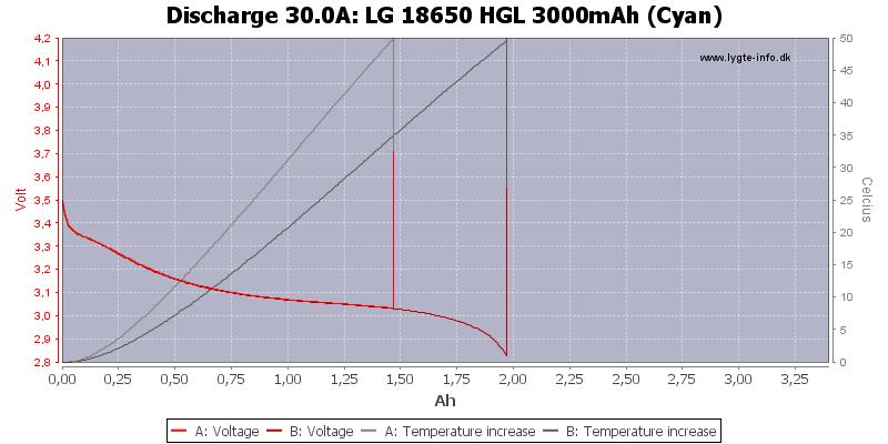 LG%2018650%20HGL%203000mAh%20(Cyan)-Temp-30.0