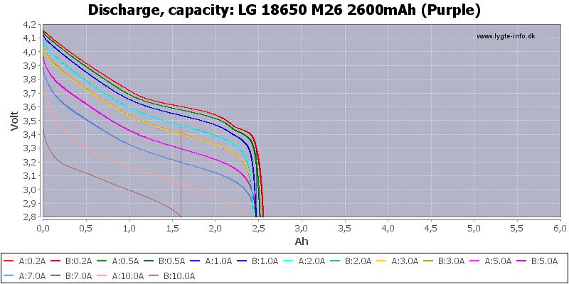 LG%2018650%20M26%202600mAh%20(Purple)-Capacity