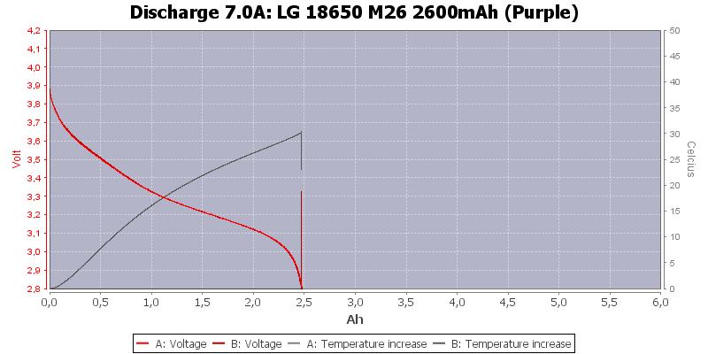 LG%2018650%20M26%202600mAh%20(Purple)-Temp-7.0
