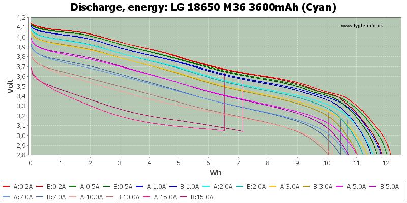 LG%2018650%20M36%203600mAh%20(Cyan)-Energy
