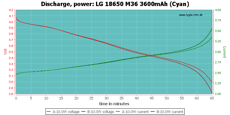 LG%2018650%20M36%203600mAh%20(Cyan)-PowerLoadTime