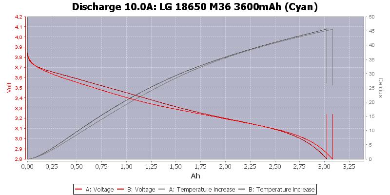 LG%2018650%20M36%203600mAh%20(Cyan)-Temp-10.0