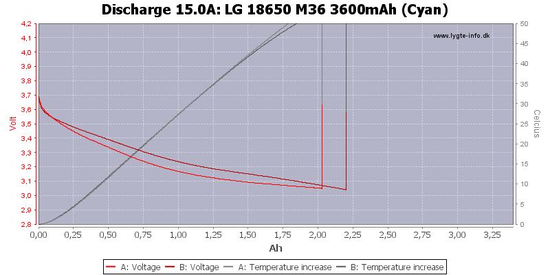 LG%2018650%20M36%203600mAh%20(Cyan)-Temp-15.0