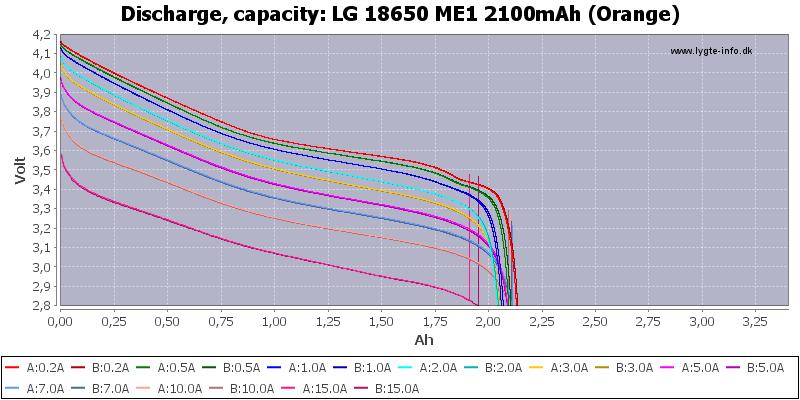 LG%2018650%20ME1%202100mAh%20(Orange)-Capacity