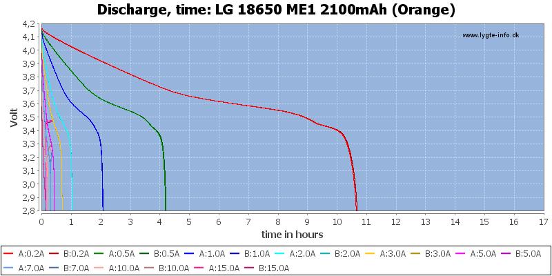 LG%2018650%20ME1%202100mAh%20(Orange)-CapacityTimeHours