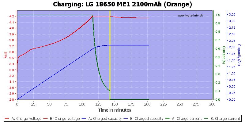 LG%2018650%20ME1%202100mAh%20(Orange)-Charge