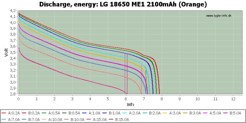 LG%2018650%20ME1%202100mAh%20(Orange)-Energy