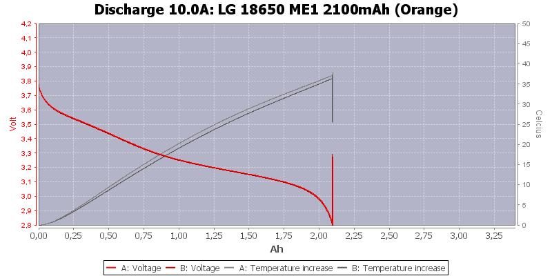 LG%2018650%20ME1%202100mAh%20(Orange)-Temp-10.0