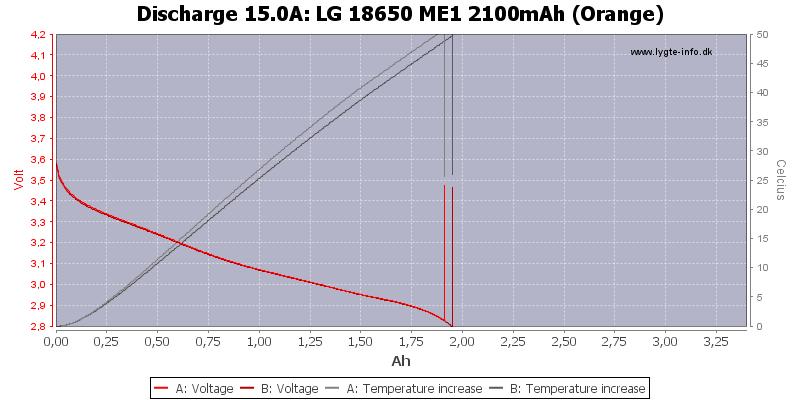 LG%2018650%20ME1%202100mAh%20(Orange)-Temp-15.0
