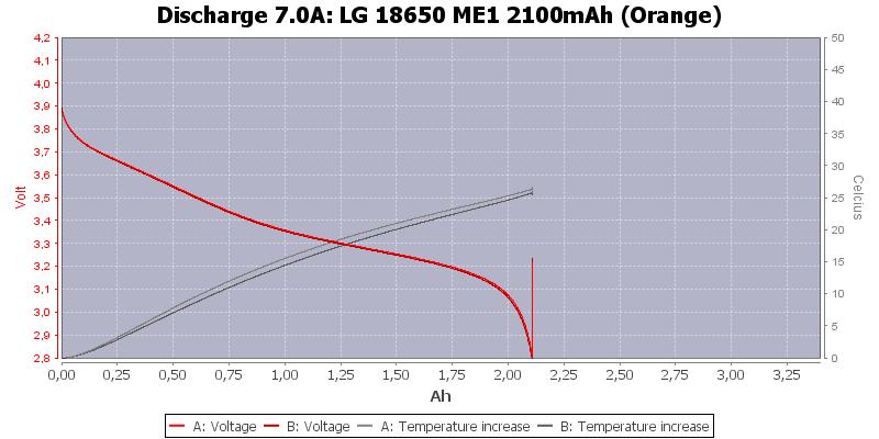 LG%2018650%20ME1%202100mAh%20(Orange)-Temp-7.0