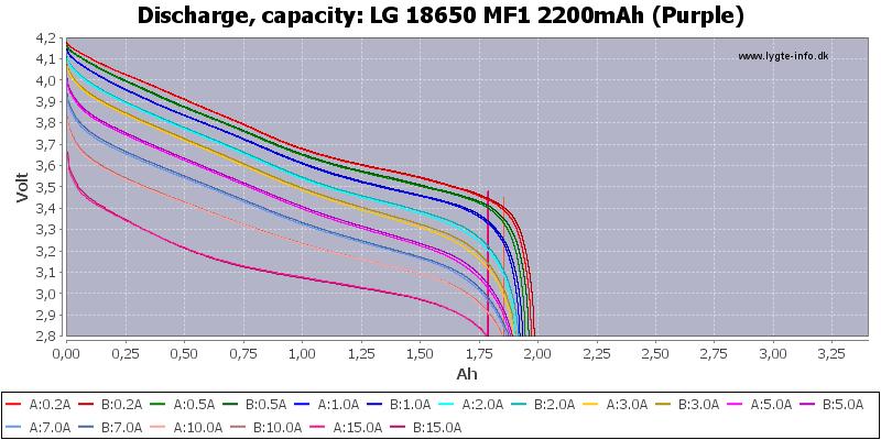 LG%2018650%20MF1%202200mAh%20(Purple)-Capacity