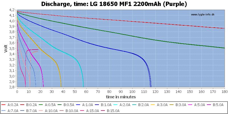 LG%2018650%20MF1%202200mAh%20(Purple)-CapacityTime